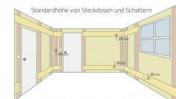 Installationszonen für elektrische Leitungen in Wohnräumen